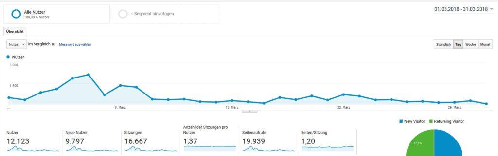 Mindstlyle Blog Statistik