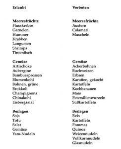 Keto Diät Lebensmittel Liste